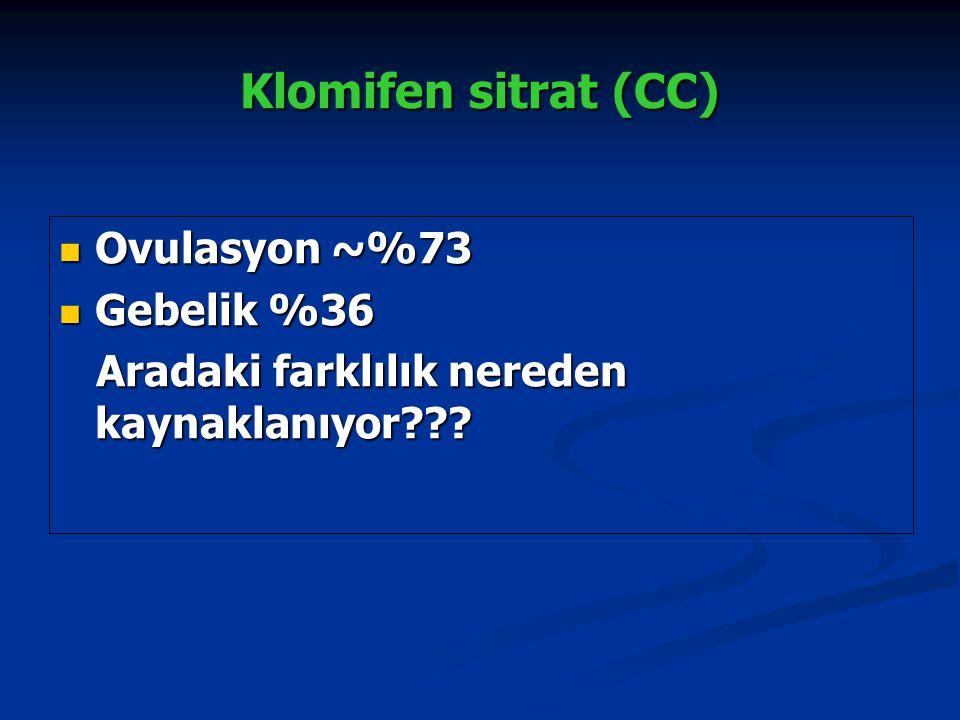 Klomifen sitrat (CC) Ovulasyon ~%73 Ovulasyon ~%73 Gebelik %36 Gebelik %36 Aradaki farklılık nereden kaynaklanıyor??? Aradaki farklılık nereden kaynak