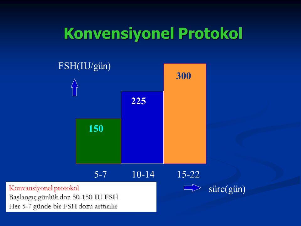 Konvensiyonel Protokol 150 225 300 süre(gün) FSH(IU/gün) 5-710-1415-22 Konvansiyonel protokol Başlangıç günlük doz 50-150 IU FSH Her 5-7 günde bir FSH
