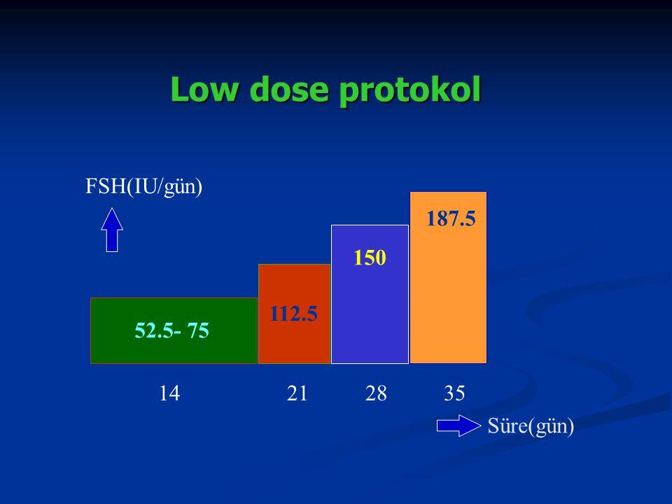 Low dose protokol Süre(gün) 52.5- 75 112.5 150 187.5 FSH(IU/gün) 14212835
