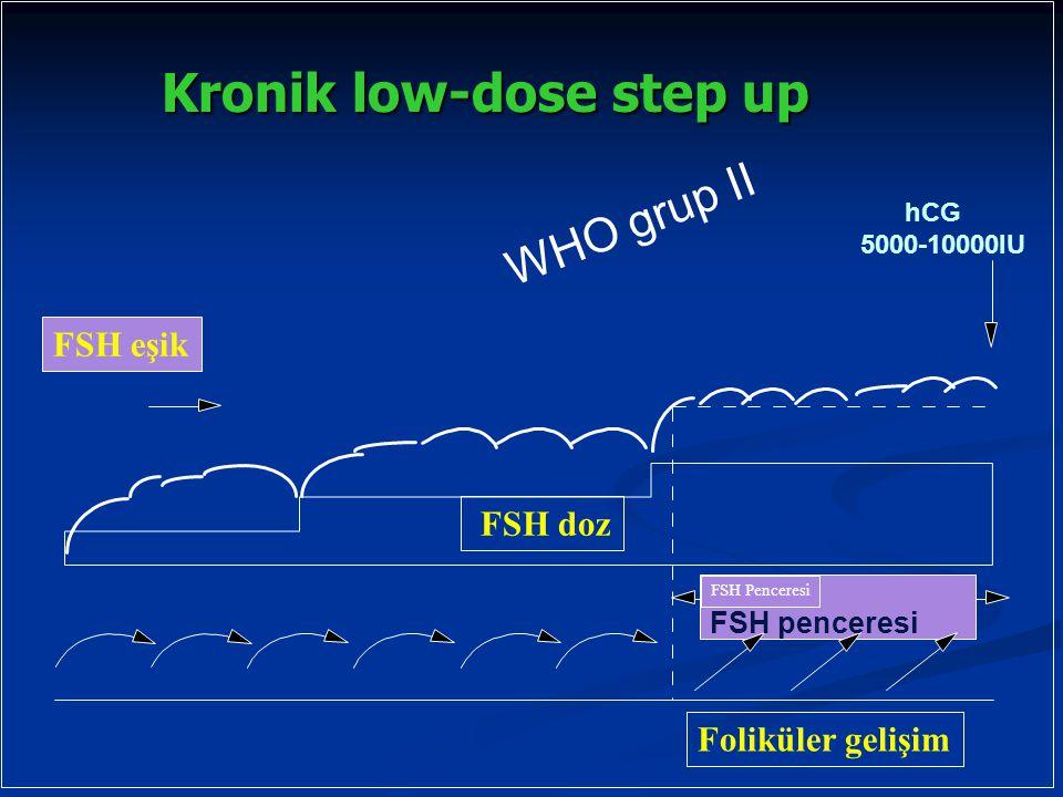 FSH Penceresi FSH eşik Foliküler gelişim FSH doz FSH penceresi WHO grup II hCG 5000-10000IU Kronik low-dose step up