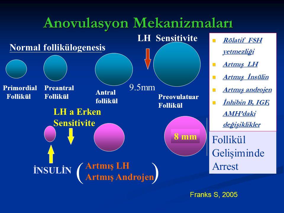 Anovulasyon Mekanizmaları Primordial Follikül Preantral Follikül Antral follikül Preovulatuar Follikül LH Sensitivite LH a Erken Sensitivite İNSULİN (