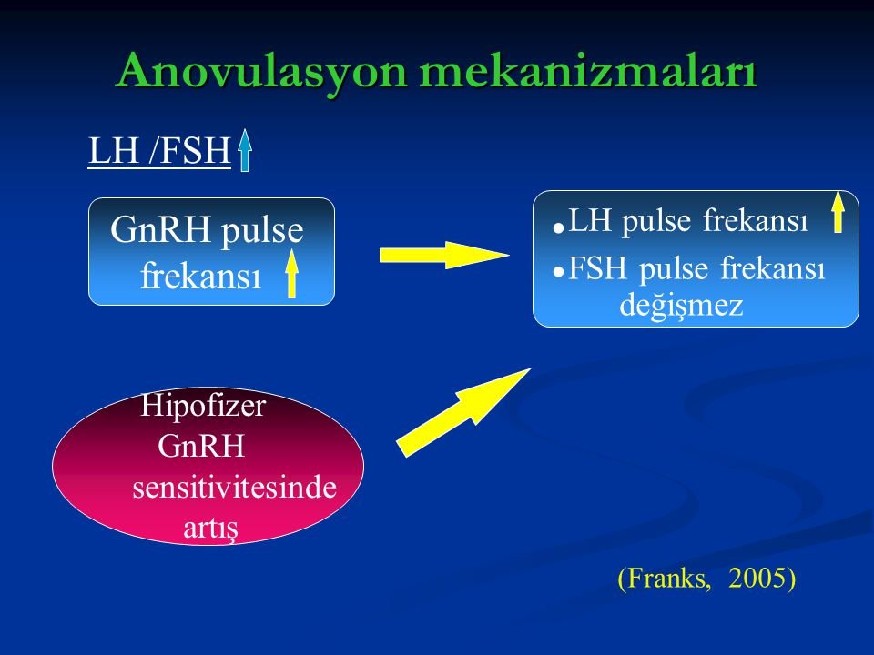 Anovulasyon mekanizmaları GnRH pulse frekansı LH pulse frekansı FSH pulse frekansı değişmez.. Hipofizer GnRH sensitivitesinde artış LH /FSH (Franks, 2