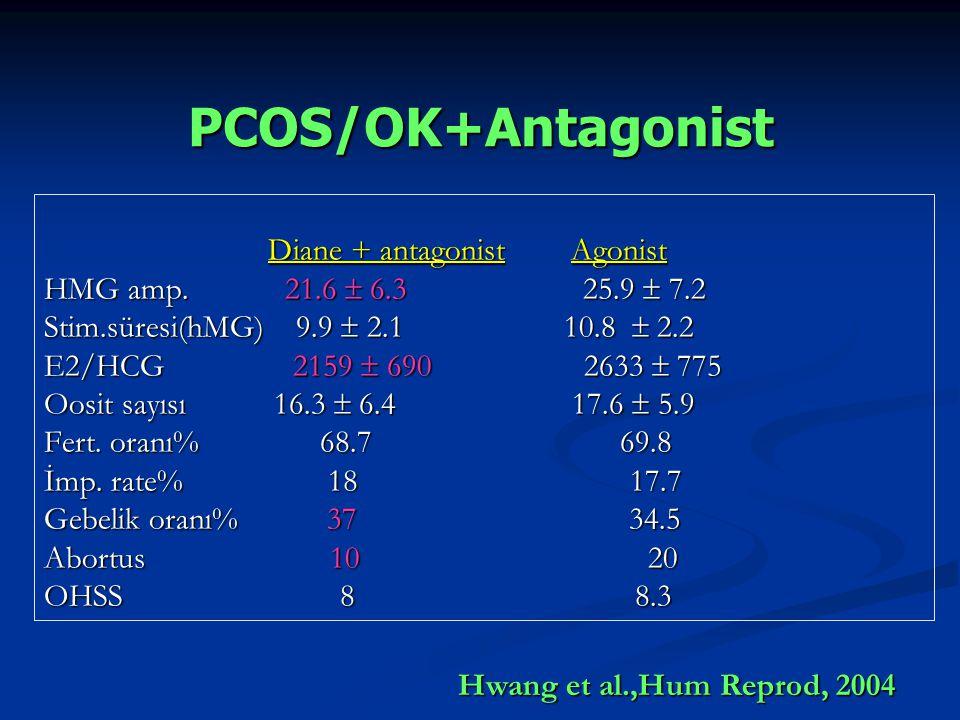 PCOS/OK+Antagonist Diane + antagonist Agonist Diane + antagonist Agonist HMG amp. 21.6  6.3 25.9  7.2 Stim.süresi(hMG) 9.9  2.1 10.8  2.2 E2/HCG 2