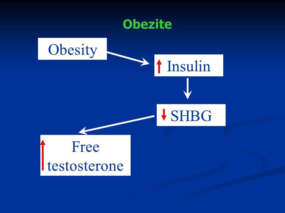 İnsulin sensitize ajanlar – PKOS İlişkisi İki randomize kontrollü çalışmada metforminin hem obez hem de normal kilolu PCOS'lu kadınlarda canlı doğum oranını CC ile karşılaştırıldığında BMI>35 olan CC- dirençli olgular dışında arttırmadığı gösterilmiştir.