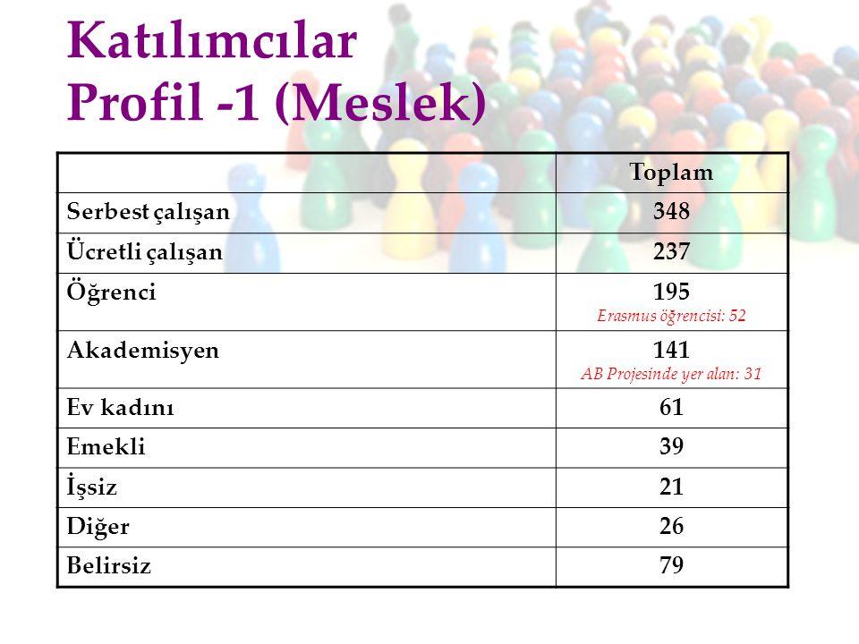 Toplam Serbest çalışan348 Ücretli çalışan237 Öğrenci 195 Erasmus öğrencisi: 52 Akademisyen 141 AB Projesinde yer alan: 31 Ev kadını61 Emekli39 İşsiz21