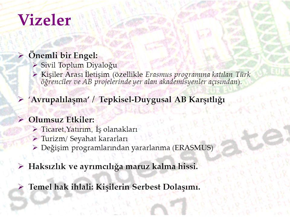 Vizeler  Önemli bir Engel:  Sivil Toplum Diyaloğu  Kişiler Arası İletişim (özellikle Erasmus programına katılan Türk öğrenciler ve AB projelerinde
