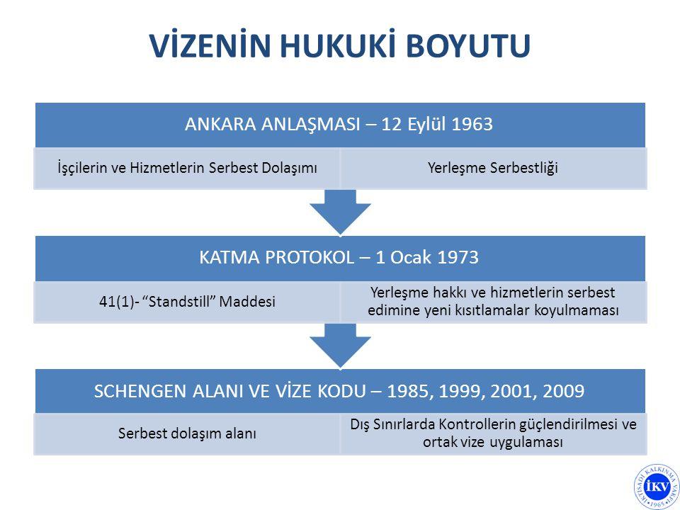 VİZENİN HUKUKİ BOYUTU SCHENGEN ALANI VE VİZE KODU – 1985, 1999, 2001, 2009 Serbest dolaşım alanı Dış Sınırlarda Kontrollerin güçlendirilmesi ve ortak