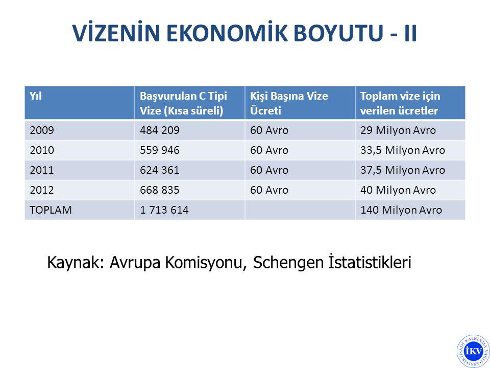 VİZENİN EKONOMİK BOYUTU - II YılBaşvurulan C Tipi Vize (Kısa süreli) Kişi Başına Vize Ücreti Toplam vize için verilen ücretler 2009484 20960 Avro29 Mi