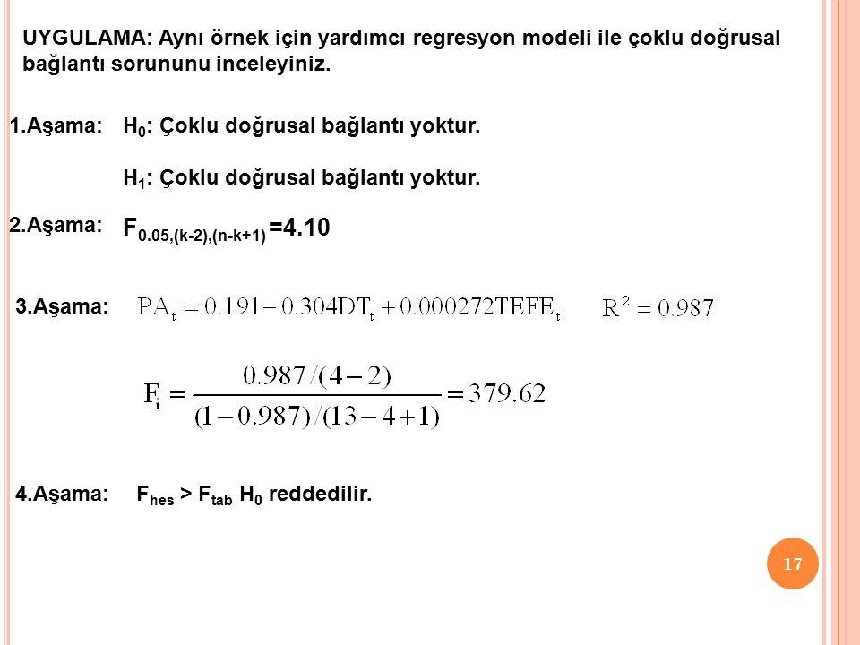 16.... k: incelenen modelin tahmin edilen katsayı sayısı Test istatistiği yukarıdaki her denklem için hesaplanır.