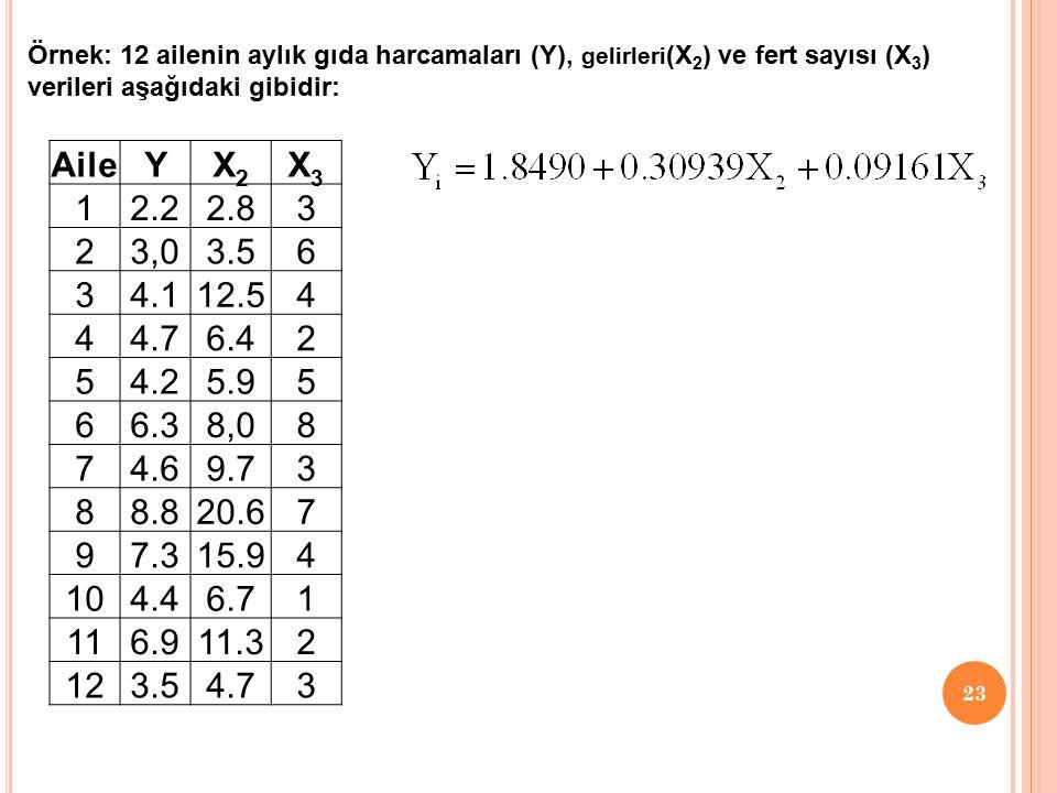 22 Şartlı Sayı Kriteri:  Bu kriterin hesaplanması için bu (X ' X) matrisinin birim köklerinden (özdeğerlerinden) yararlanılır.  (X ' X) matrisinin e
