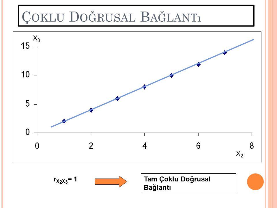 lnY - b 3 lnI t = b 1 + b 2 lnP t + u lnY* = b 1 + b 2 lnP t + u Yukarıdaki regresyon modelinden aşağıdaki gibi yararlanırız: Burada Gelir değişkeninin etkisi giderildikten sonraki Y değeridir.