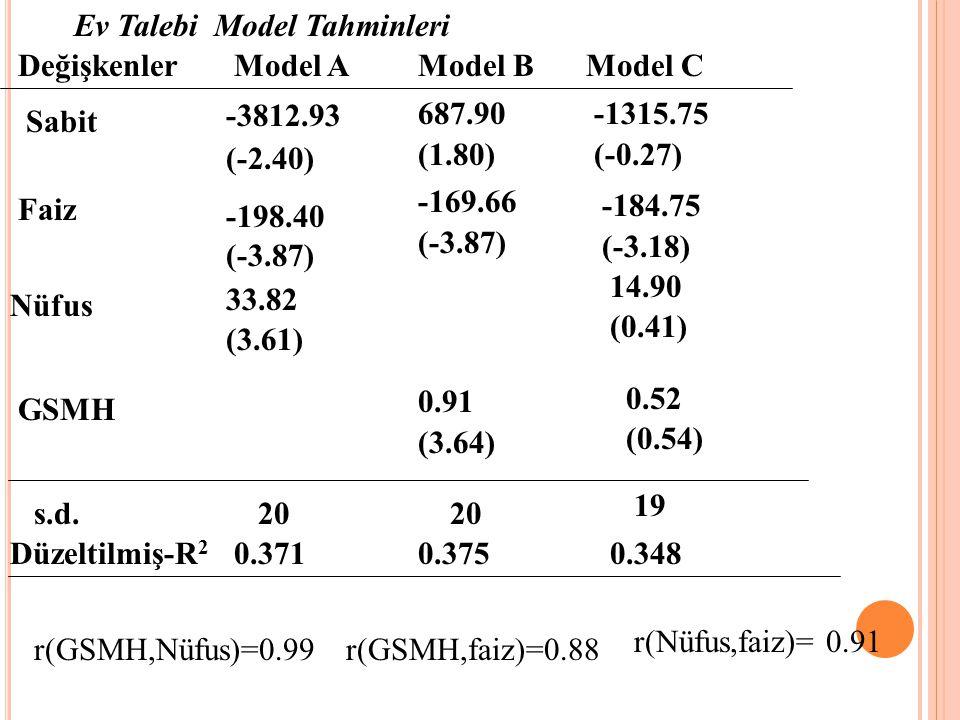 Örnekler: Otomobil Bakım Harcamaları Model Tahminleri DeğişkenlerModel AModel BModel C Sabit Yas Km s.d. Düzeltilmiş- R 2 -626.24 (-5.98) 7.35 (22.16)