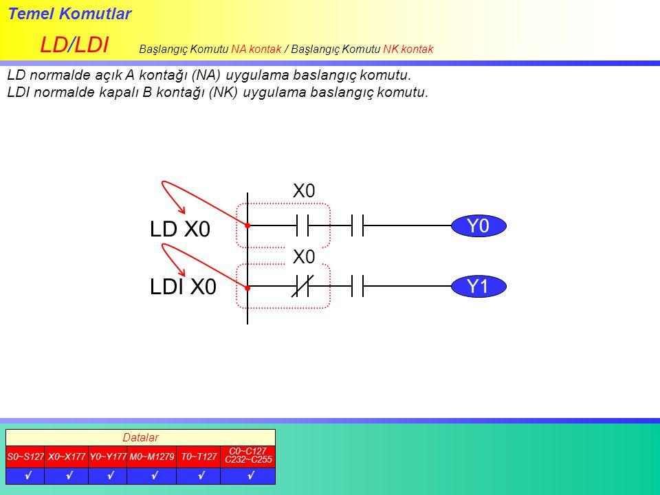 Temel Komutlar AND/ANI NA Seri bağlantı komutu / NK Seri bağlantı Komutu AND normalde açık (NA) seri bağlantı komutu (A kontak) ANI normalde kapalı (NK) seri bağlantı komutu (B kontak) Belirlenen datanın ON/OFF durumunu okur, AND uygulamasını gercekleştirir ve diğer şartların durumuna göre çıkışı yönlendirir.