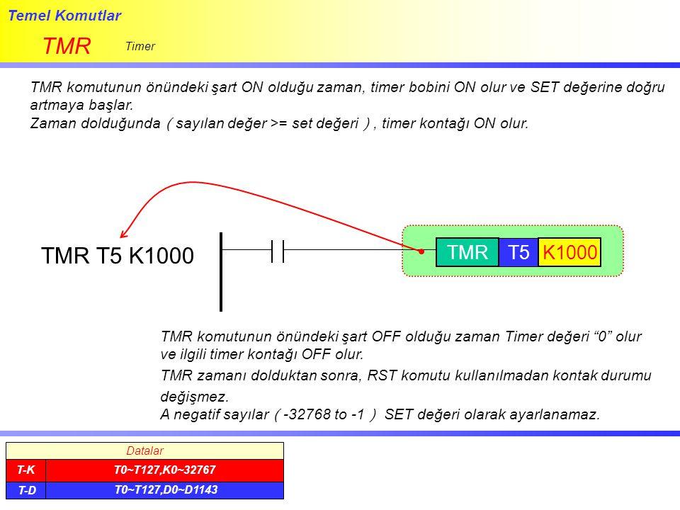 Temel Komutlar TMR Timer TMR komutunun önündeki şart ON olduğu zaman, timer bobini ON olur ve SET değerine doğru artmaya başlar. Zaman dolduğunda ( sa