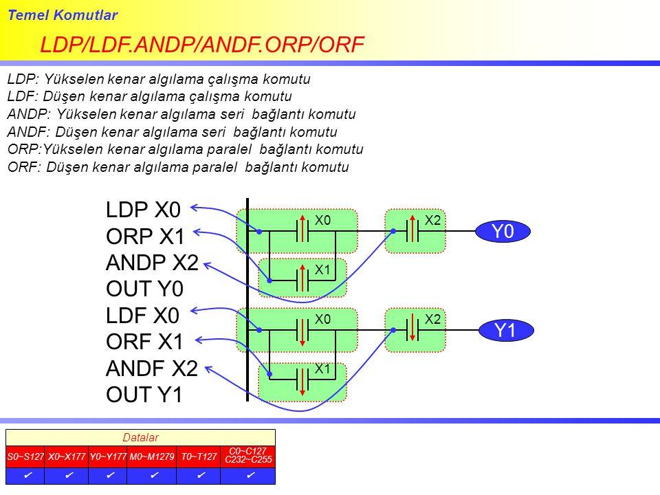Temel Komutlar LDP/LDF.ANDP/ANDF.ORP/ORF LDP: Yükselen kenar algılama çalışma komutu LDF: Düşen kenar algılama çalışma komutu ANDP: Yükselen kenar alg