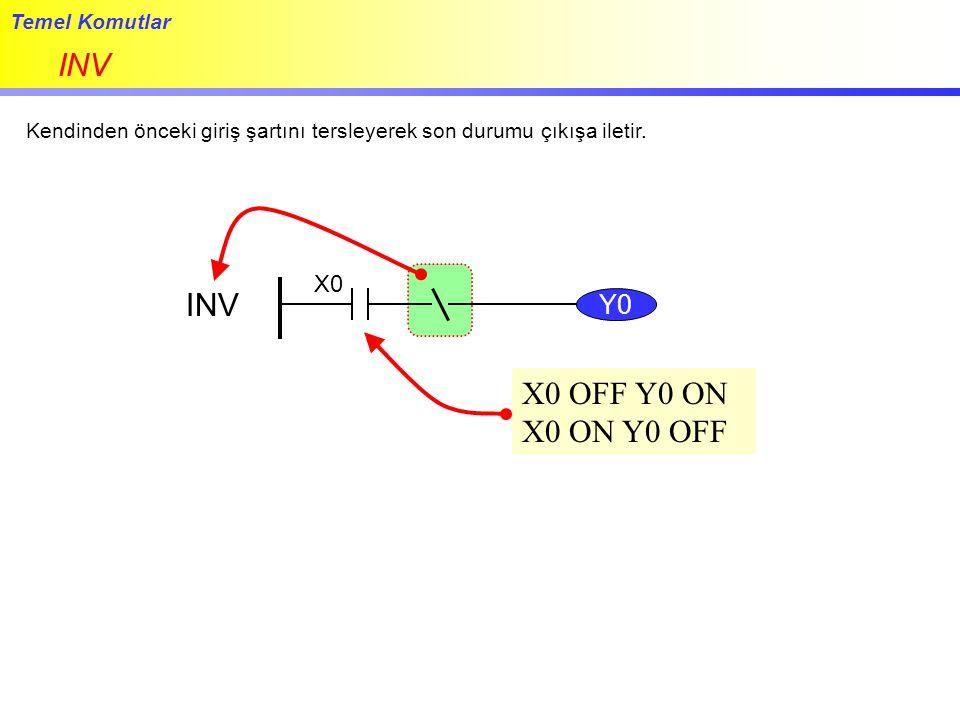 Temel Komutlar INV Kendinden önceki giriş şartını tersleyerek son durumu çıkışa iletir. Y0 INV X0 X0 OFF Y0 ON X0 ON Y0 OFF