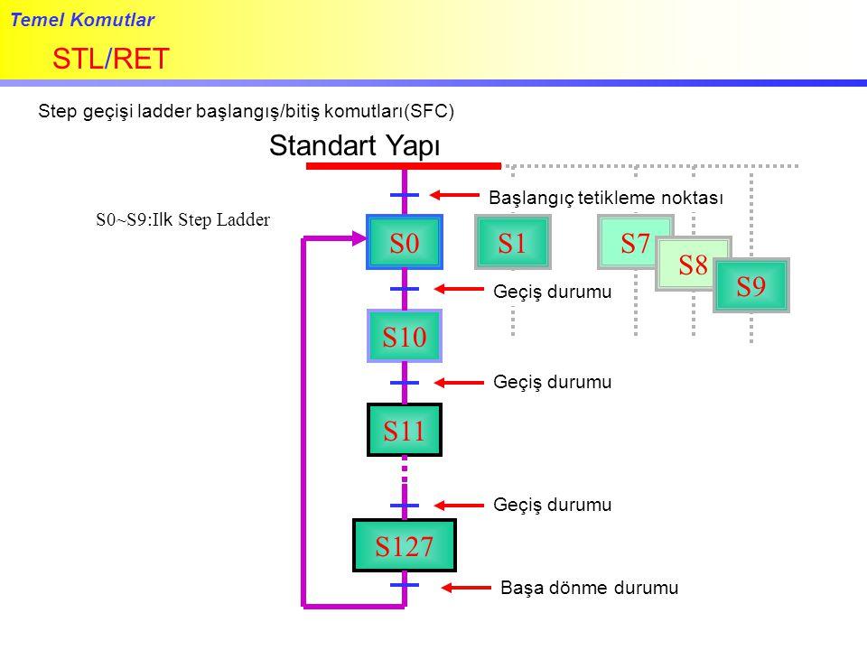 Temel Komutlar STL/RET Step geçişi ladder başlangış/bitiş komutları(SFC) Standart Yapı S0~S9:Ilk Step Ladder Başlangıç tetikleme noktası S0 S10 Geçiş durumu S11 Geçiş durumu S127 Geçiş durumu Başa dönme durumu S1S7 S8 S9