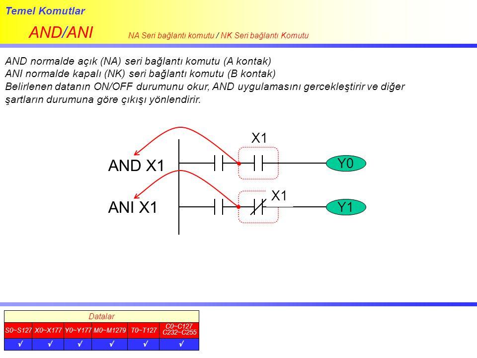Temel Komutlar AND/ANI NA Seri bağlantı komutu / NK Seri bağlantı Komutu AND normalde açık (NA) seri bağlantı komutu (A kontak) ANI normalde kapalı (N