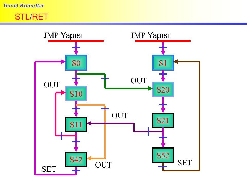 Temel Komutlar STL/RET S0 S10 S11 S42 JMP Yapısı OUT SET S1 S20 S21 S52 JMP Yapısı OUT SET OUT