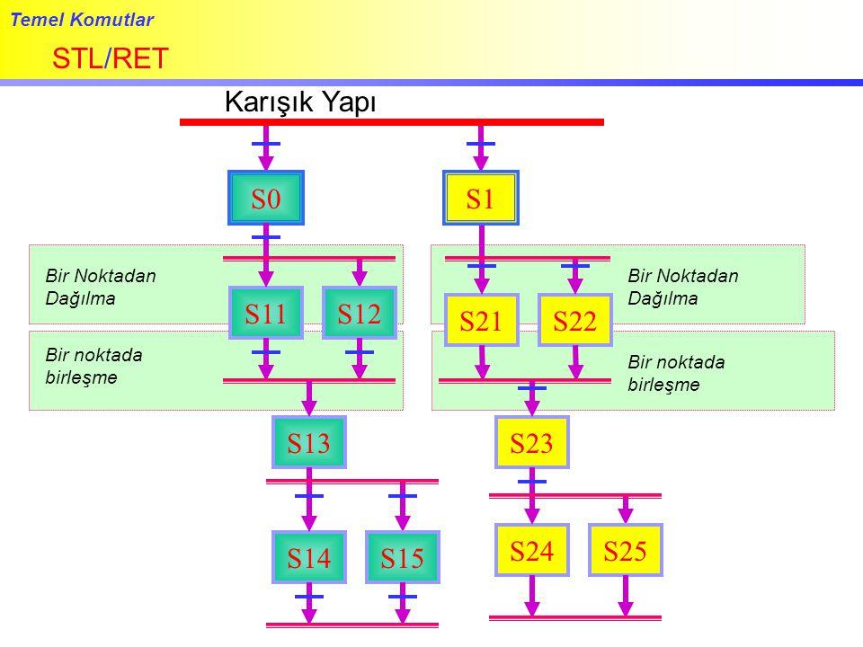 Temel Komutlar STL/RET S0 S11 Karışık Yapı S12 S21S22 Bir Noktadan Dağılma Bir noktada birleşme Bir Noktadan Dağılma Bir noktada birleşme S1 S13 S14S1