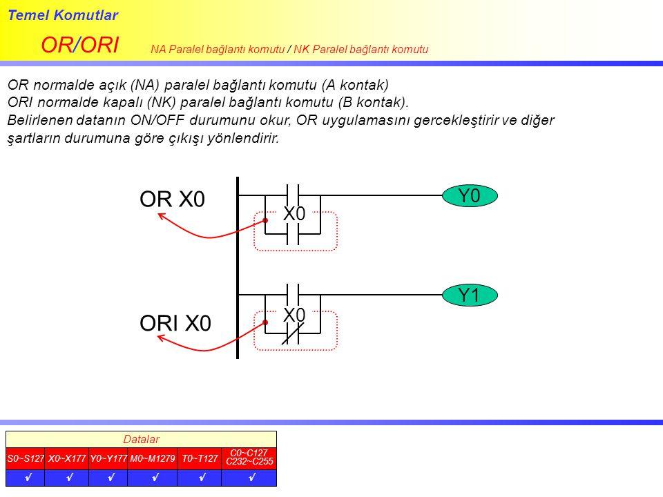 Temel Komutlar LDP/LDF.ANDP/ANDF.ORP/ORF LDP: Yükselen kenar algılama çalışma komutu LDF: Düşen kenar algılama çalışma komutu ANDP: Yükselen kenar algılama seri bağlantı komutu ANDF: Düşen kenar algılama seri bağlantı komutu ORP:Yükselen kenar algılama paralel bağlantı komutu ORF: Düşen kenar algılama paralel bağlantı komutu Datalar S0~S127X0~X177 C0~C127 C232~C255 T0~T127M0~M1279Y0~Y177       Y0 Y1 X0 X1 X2 LDP X0 ORP X1 ANDP X2 OUT Y0 LDF X0 ORF X1 ANDF X2 OUT Y1