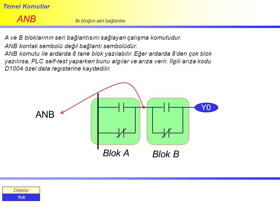 Temel Komutlar ANB İki bloğun seri bağlantısı A ve B bloklarının seri bağlantısını sağlayan çalışma komutudur. ANB kontak sembolü değil bağlantı sembo