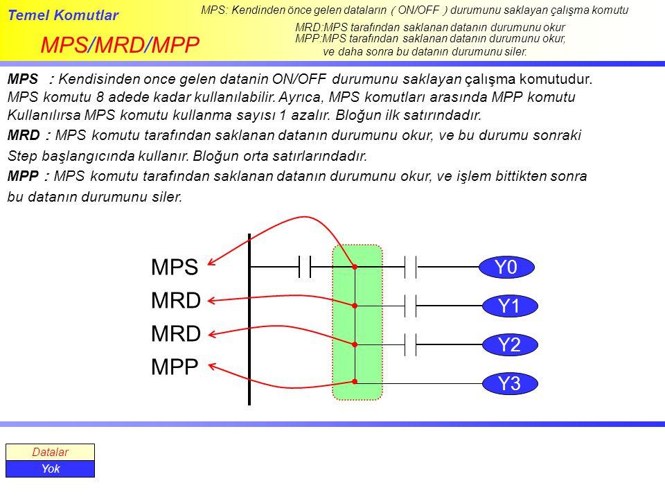 Temel Komutlar MPS/MRD/MPP MPS: Kendinden önce gelen dataların ( ON/OFF ) durumunu saklayan çalışma komutu MPS : Kendisinden once gelen datanin ON/OFF durumunu saklayan çalışma komutudur.