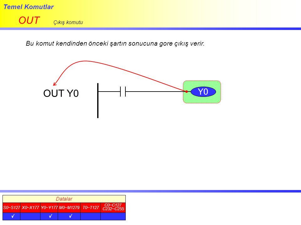 Temel Komutlar SET SET komutu şartı ON olduğunda, komutta kullanılan bit ON olur.
