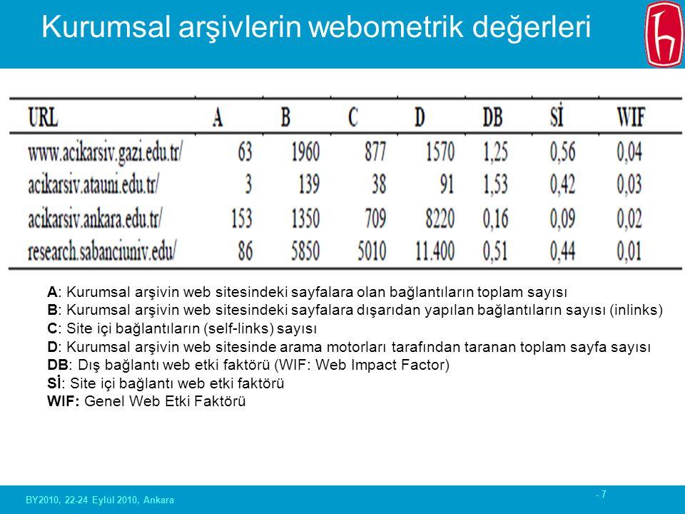 - 7 Kurumsal arşivlerin webometrik değerleri BY2010, 22-24 Eylül 2010, Ankara A: Kurumsal arşivin web sitesindeki sayfalara olan bağlantıların toplam sayısı B: Kurumsal arşivin web sitesindeki sayfalara dışarıdan yapılan bağlantıların sayısı (inlinks) C: Site içi bağlantıların (self-links) sayısı D: Kurumsal arşivin web sitesinde arama motorları tarafından taranan toplam sayfa sayısı DB: Dış bağlantı web etki faktörü (WIF: Web Impact Factor) Sİ: Site içi bağlantı web etki faktörü WIF: Genel Web Etki Faktörü