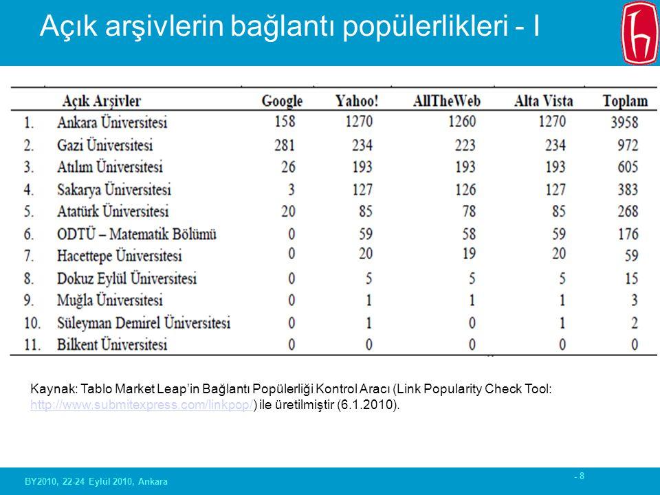 - 8 Açık arşivlerin bağlantı popülerlikleri - I BY2010, 22-24 Eylül 2010, Ankara Kaynak: Tablo Market Leap'in Bağlantı Popülerliği Kontrol Aracı (Link Popularity Check Tool: http://www.submitexpress.com/linkpop/) ile üretilmiştir (6.1.2010).