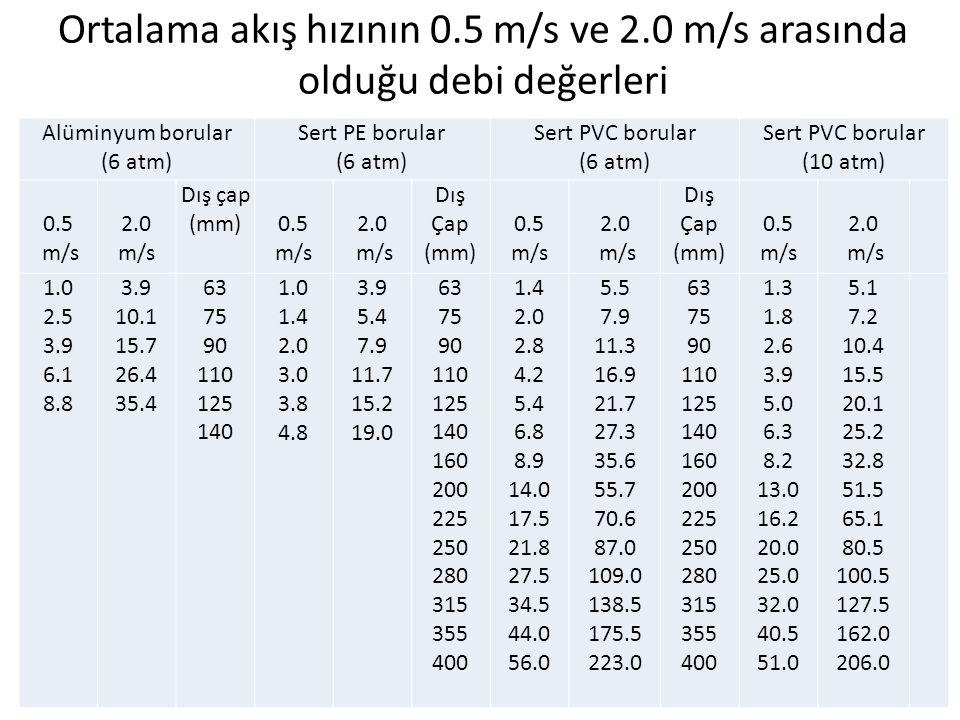Ortalama akış hızının 0.5 m/s ve 2.0 m/s arasında olduğu debi değerleri Alüminyum borular (6 atm) Sert PE borular (6 atm) Sert PVC borular (6 atm) Ser