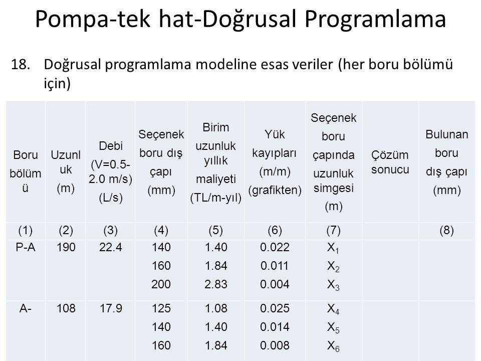 Pompa-tek hat-Doğrusal Programlama 18.Doğrusal programlama modeline esas veriler (her boru bölümü için) Boru bölüm ü Uzunl uk (m) Debi (V=0.5- 2.0 m/s) (L/s) Seçenek boru dış çapı (mm) Birim uzunluk yıllık maliyeti (TL/m-yıl) Yük kayıpları (m/m) (grafikten) Seçenek boru çapında uzunluk simgesi (m) Çözüm sonucu Bulunan boru dış çapı (mm) (1)(2)(3)(4)(5)(6)(7)(8) P-A19022.4140 160 200 1.40 1.84 2.83 0.022 0.011 0.004 X1X2X3X1X2X3 A-10817.9125 140 160 1.08 1.40 1.84 0.025 0.014 0.008 X4X5X6X4X5X6