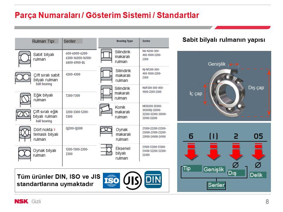 Gizli 8 Parça Numaraları / Gösterim Sistemi / Standartlar Sabit bilyalı rulmanın yapısı Tüm ürünler DIN, ISO ve JIS standartlarına uymaktadır Genişlik