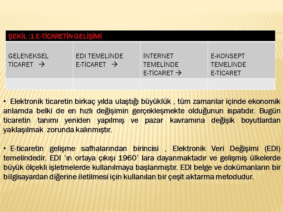  E-ticaretin ikinci safhası internet temelindedir.