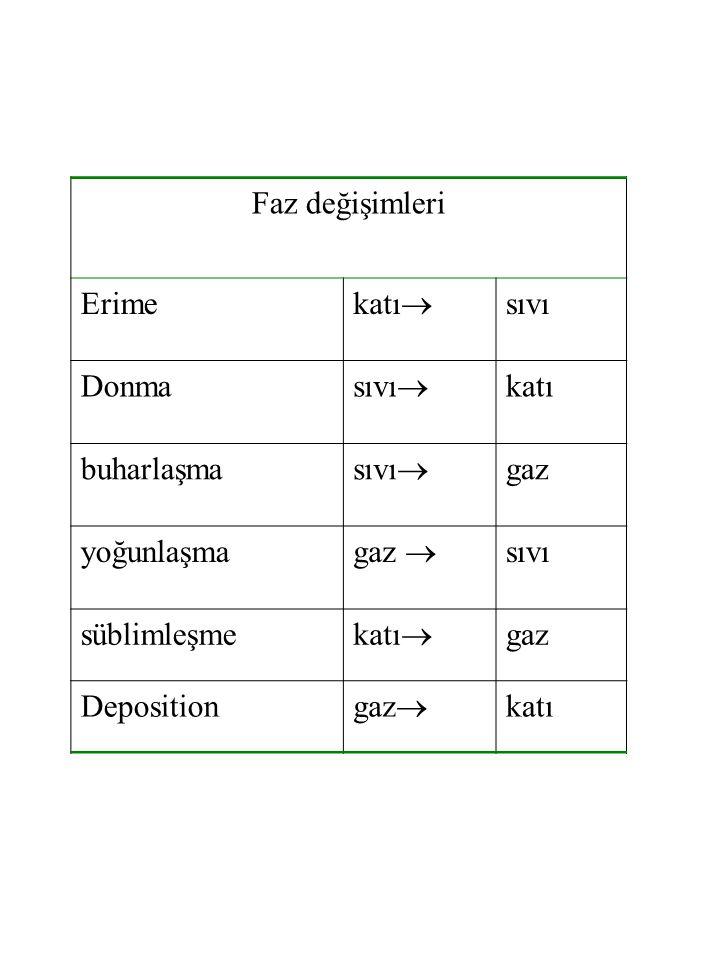 Faz değişimleri Erime katı  sıvı Donma sıvı  katı buharlaşma sıvı  gaz yoğunlaşma gaz  sıvı süblimleşme katı  gaz Deposition gaz  katı