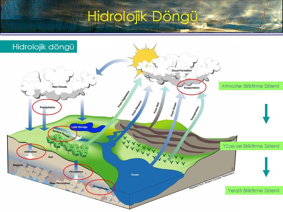 Hidrolojik Döngü Hydrologic Cycle Hidrolojik döngü Atmosfer Biriktirme Sistemi Yüzeysel Biriktirme Sistemi Yeraltı Biriktirme Sistemi
