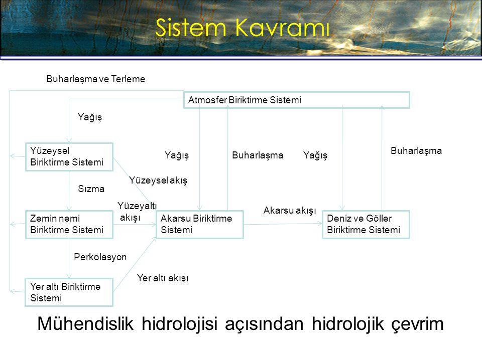 Sistem Kavramı Hydrologic Cycle Yüzeysel Biriktirme Sistemi Zemin nemi Biriktirme Sistemi Yer altı Biriktirme Sistemi Akarsu Biriktirme Sistemi Deniz