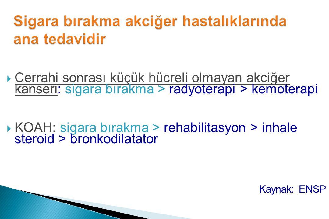  Cerrahi sonrası küçük hücreli olmayan akciğer kanseri: sigara bırakma > radyoterapi > kemoterapi  KOAH: sigara bırakma > rehabilitasyon > inhale steroid > bronkodilatator Kaynak: ENSP