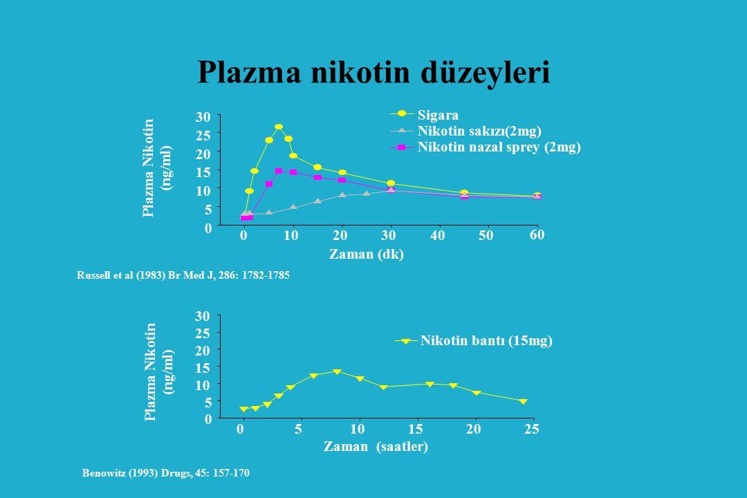 Plazma nikotin düzeyleri Benowitz (1993) Drugs, 45: 157-170 Zaman (saatler) 0510152025 Plazma Nikotin (ng/ml) 0 5 10 15 20 25 30 Nikotin bantı (15mg) 60 Nikotin nazal sprey (2mg) Zaman (dk) 01020304050 Plazma Nikotin (ng/ml) 0 5 10 15 20 25 30 Russell et al (1983) Br Med J, 286: 1782-1785 Sigara Nikotin sakızı(2mg)