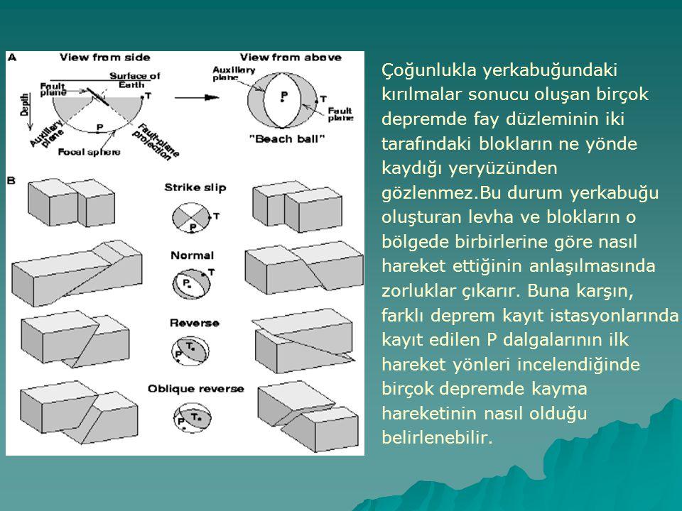 Çoğunlukla yerkabuğundaki kırılmalar sonucu oluşan birçok depremde fay düzleminin iki tarafındaki blokların ne yönde kaydığı yeryüzünden gözlenmez.Bu durum yerkabuğu oluşturan levha ve blokların o bölgede birbirlerine göre nasıl hareket ettiğinin anlaşılmasında zorluklar çıkarır.