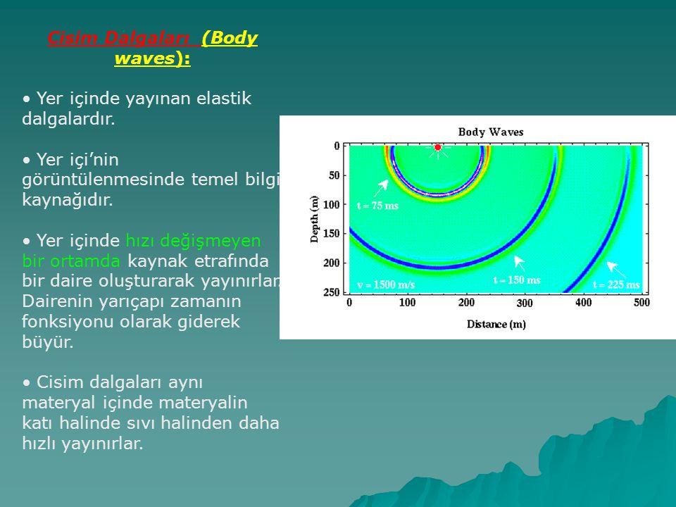 Cisim Dalgaları (Body waves): Yer içinde yayınan elastik dalgalardır. Yer içi'nin görüntülenmesinde temel bilgi kaynağıdır. Yer içinde hızı değişmeyen
