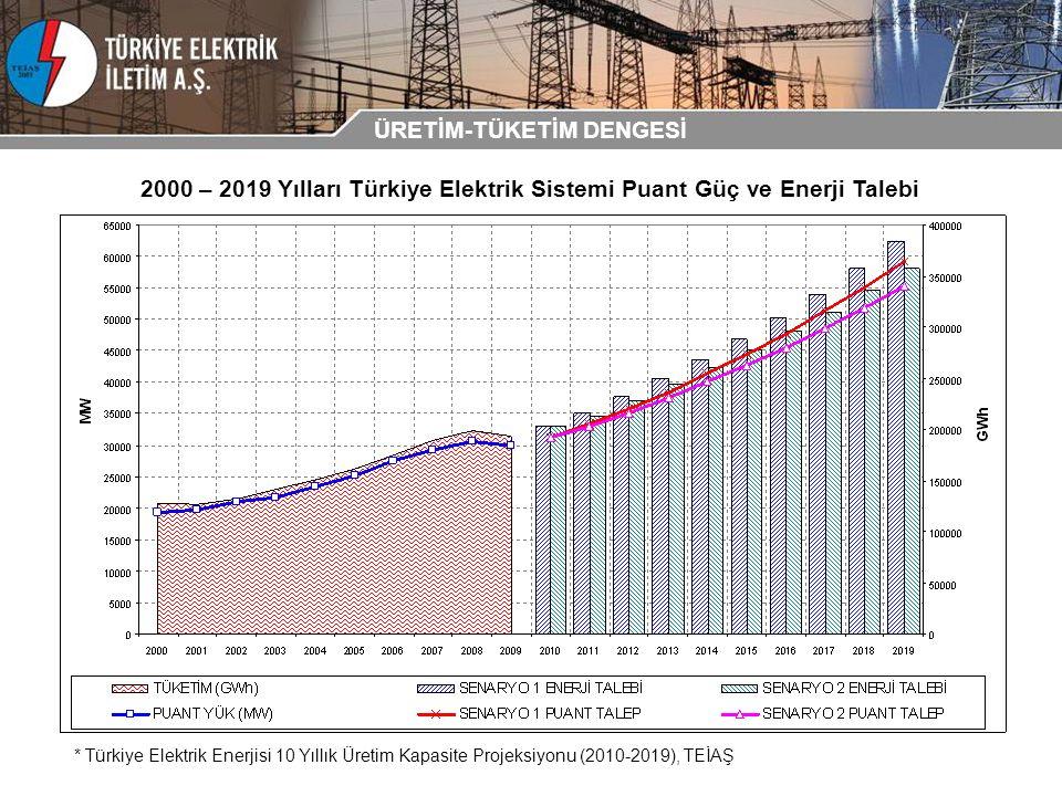2000 – 2019 Yılları Türkiye Elektrik Sistemi Puant Güç ve Enerji Talebi * Türkiye Elektrik Enerjisi 10 Yıllık Üretim Kapasite Projeksiyonu (2010-2019)