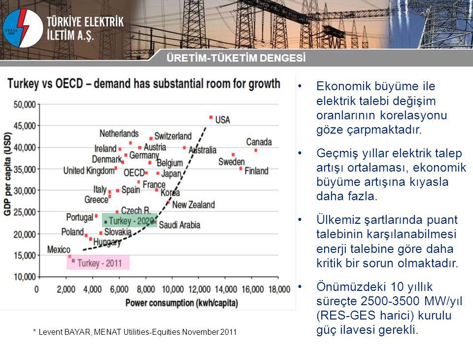 Ekonomik büyüme ile elektrik talebi değişim oranlarının korelasyonu göze çarpmaktadır. Geçmiş yıllar elektrik talep artışı ortalaması, ekonomik büyüme