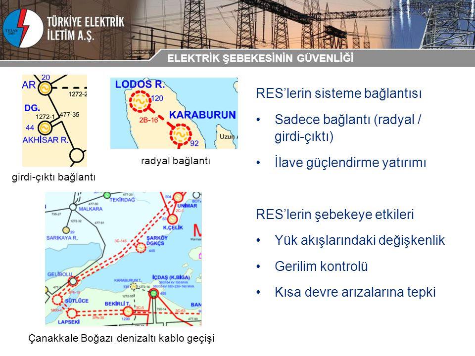 RES'lerin sisteme bağlantısı Sadece bağlantı (radyal / girdi-çıktı) İlave güçlendirme yatırımı RES'lerin şebekeye etkileri Yük akışlarındaki değişkenl