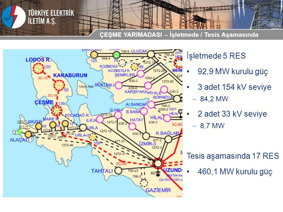 İşletmede 5 RES 92,9 MW kurulu güç 3 adet 154 kV seviye ‒ 84,2 MW 2 adet 33 kV seviye ‒ 8,7 MW Tesis aşamasında 17 RES 460,1 MW kurulu güç ÇEŞME YARIM