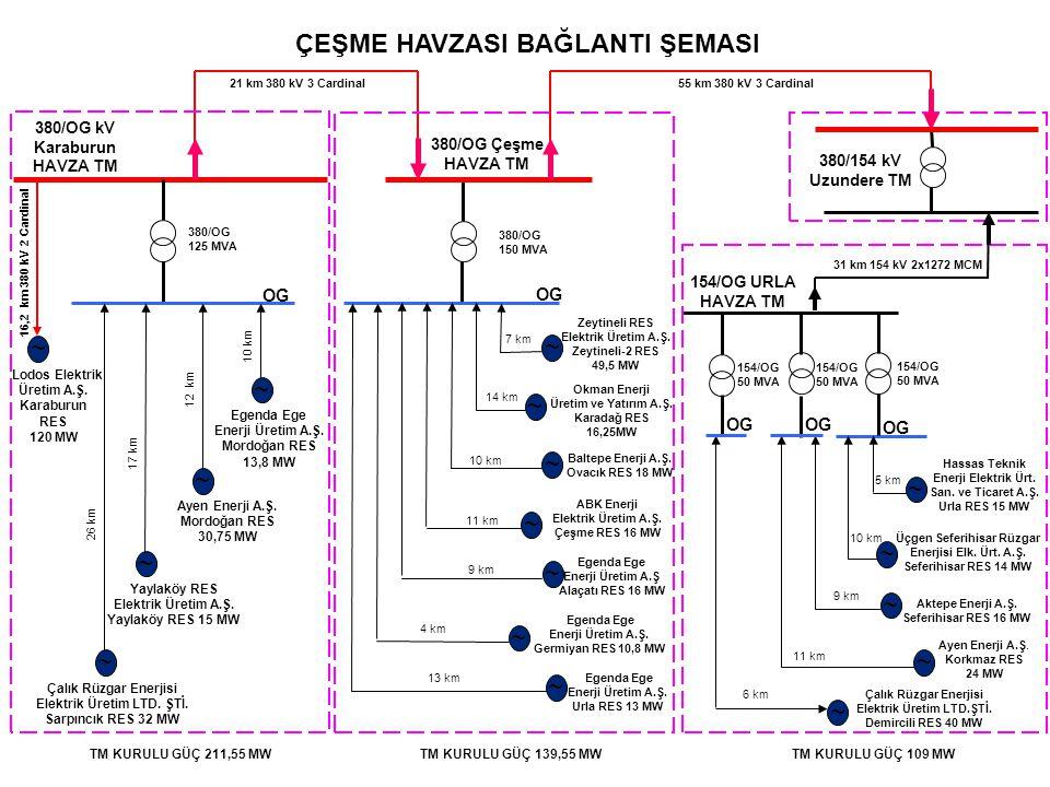 ÇEŞME HAVZASI BAĞLANTI ŞEMASI 380/OG kV Karaburun HAVZA TM Lodos Elektrik Üretim A.Ş. Karaburun RES 120 MW 380/OG 125 MVA ~ 380/OG 150 MVA OG 154/OG 5