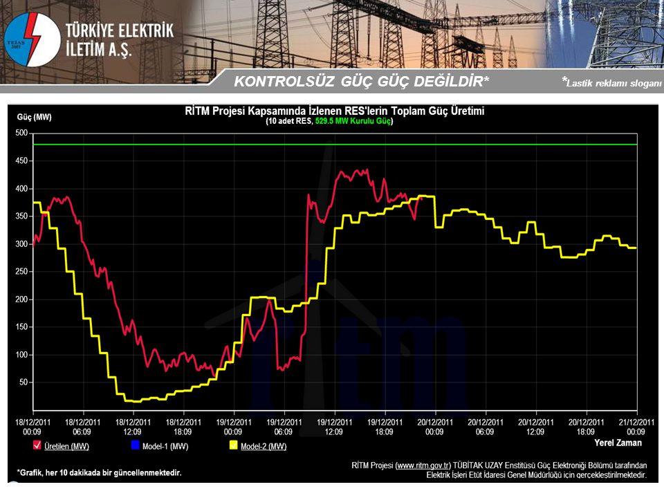 İşletmede 5 RES 92,9 MW kurulu güç 3 adet 154 kV seviye ‒ 84,2 MW 2 adet 33 kV seviye ‒ 8,7 MW Tesis aşamasında 17 RES 460,1 MW kurulu güç ÇEŞME YARIMADASI – İşletmede / Tesis Aşamasında