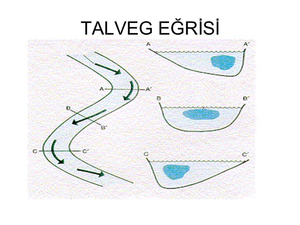 TALVEG EĞRİSİ