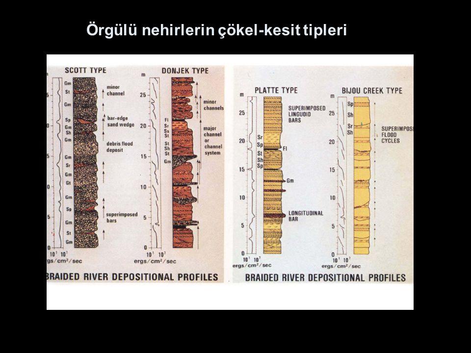 Örgülü nehirlerin çökel-kesit tipleri