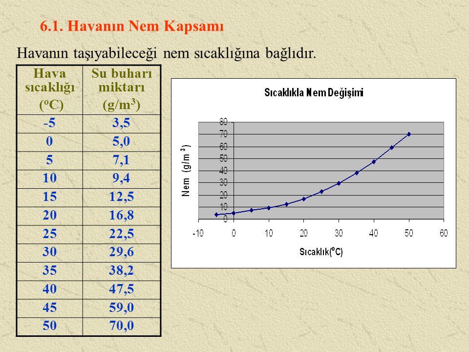 6.1. Havanın Nem Kapsamı Havanın taşıyabileceği nem sıcaklığına bağlıdır. Hava sıcaklığı ( o C) Su buharı miktarı (g/m 3 ) -53,5 05,0 57,1 109,4 1512,